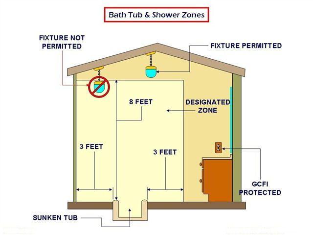 53cb7fb80dae6fb276ad2261b63c0a13 light switch near shower page 2 internachi inspection forum,Garage Wiring Internachi Inspection Forum