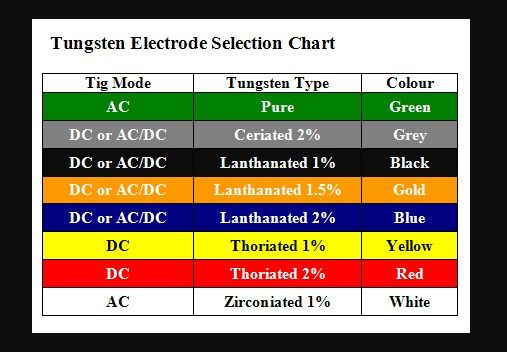 K ptal lat a k vetkez re tig welding tungsten color chart