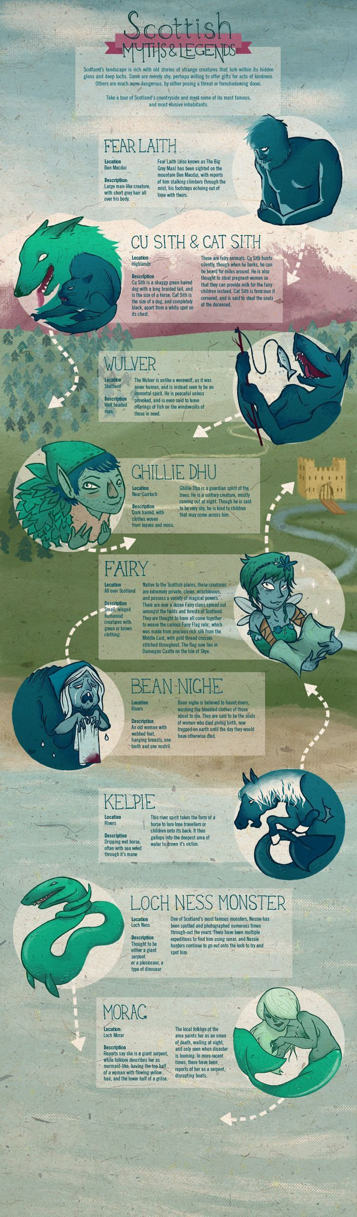 A Compendium Of Cryptid And Creature Infographics Scotland Mythological Creatures Mythical Creatures