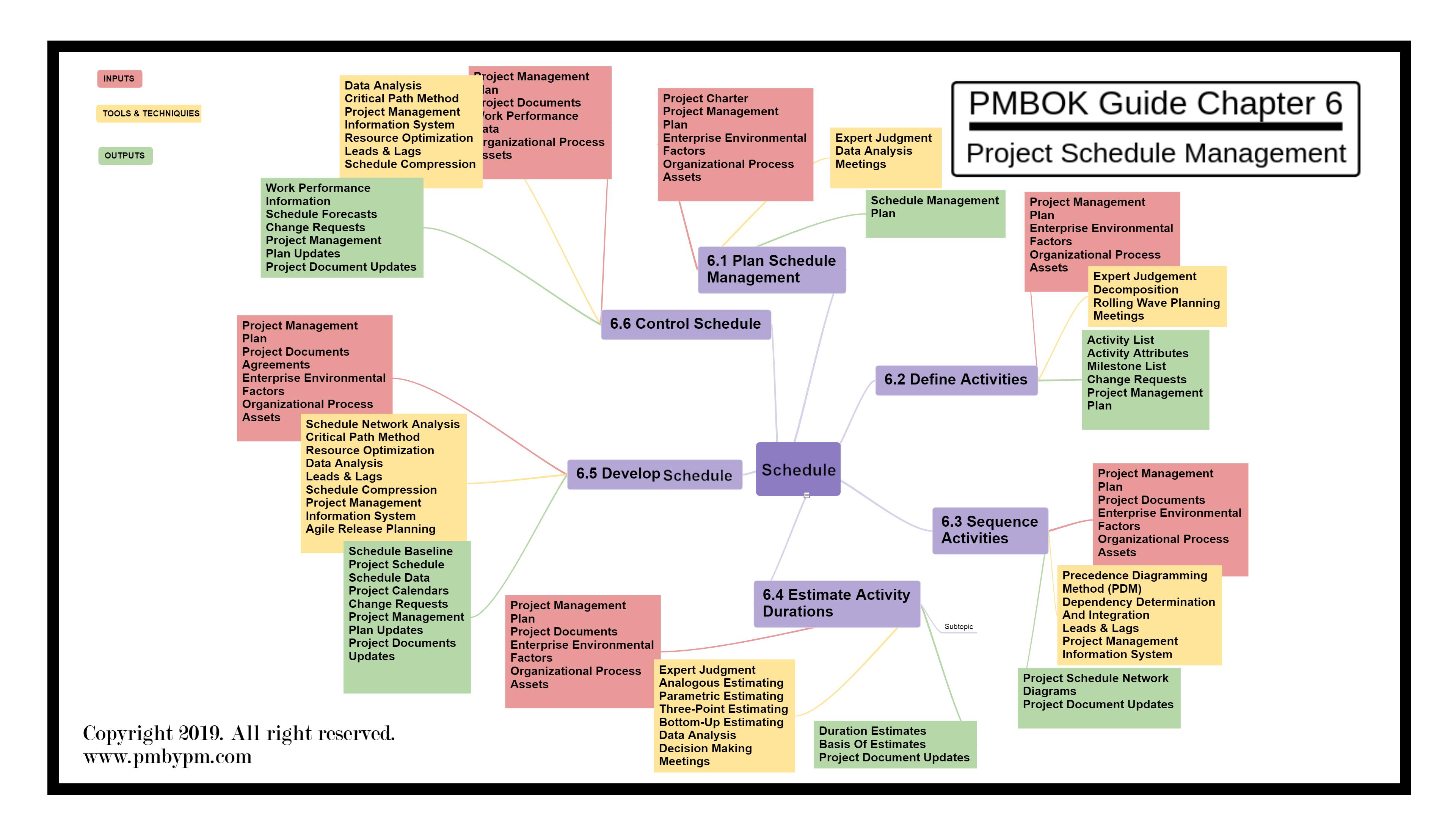 Pmp Mind Map Project Schedule Management Mind Map Project Management Templates Map Projects