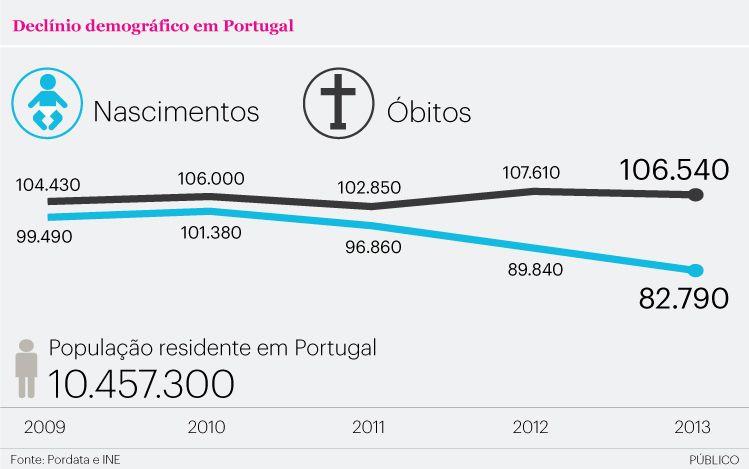 Declínio demográfico em Portugal