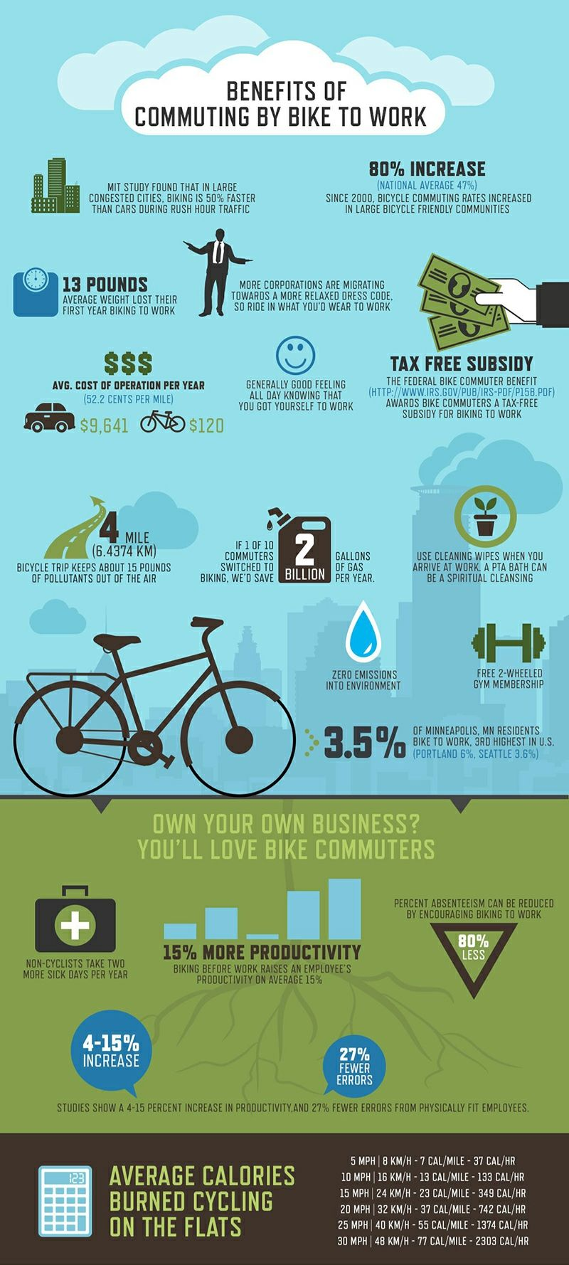 Benefits Of Commuting To Work By Bike Biking Benefits Commuter