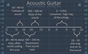 Acoustic Guitar Eq Music Mixing Acoustic Guitar Music Recording Studio