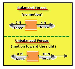 forces balanced vs unbalanced science pinterest physical