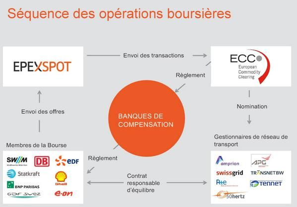Ofate On Boursier Bourse Et Banque