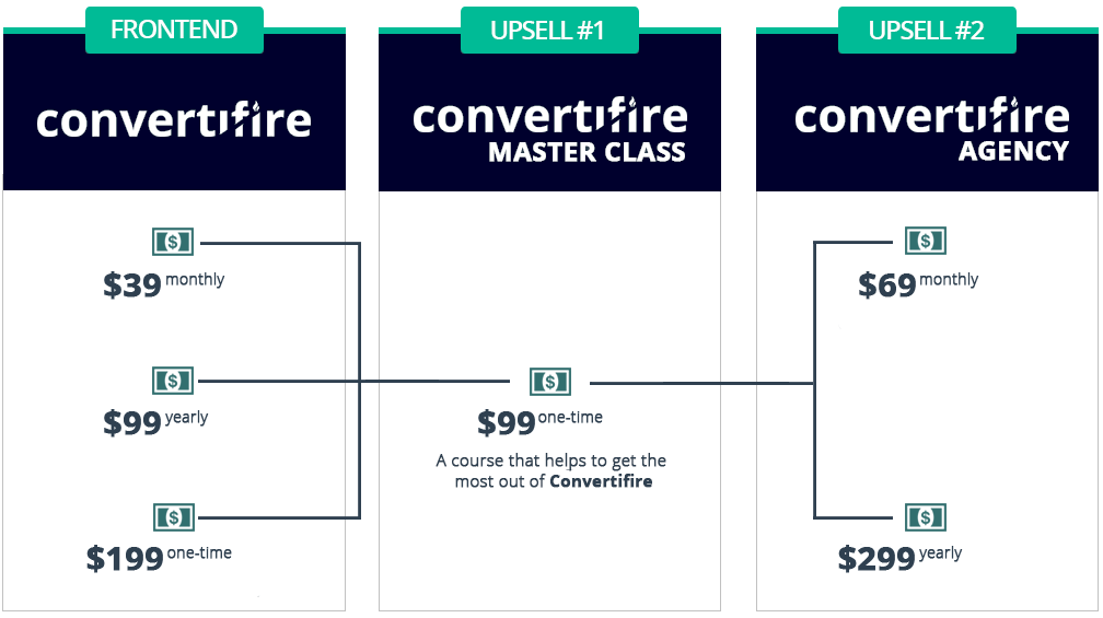 Convertifire Review