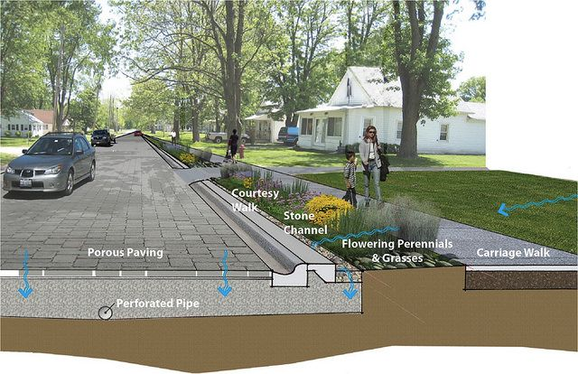 elements of a green street (courtesy of American Rivers)