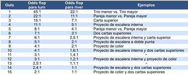 LAS ODDS, OUTS Y POT ODDS ¿COMO SE CALCULAN? - Poker Blade