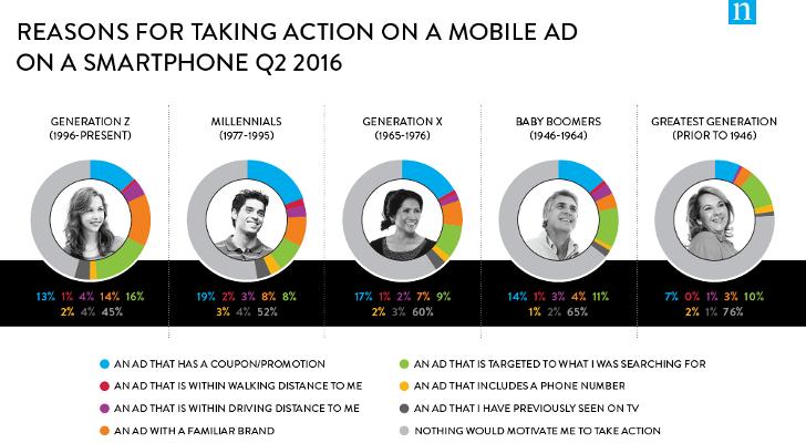 ¿Cómo reaccionan las generaciones frente a la publicidad móvil?