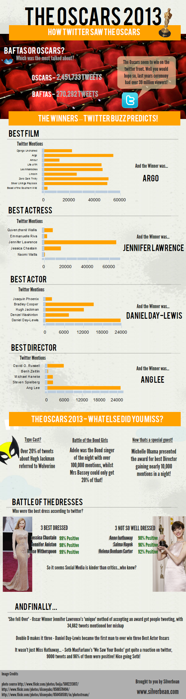 Oscars 2013 - How Twitter Saw the Oscars Infographic | Submit, Promote & Share Infographics | Loveinfographics.com