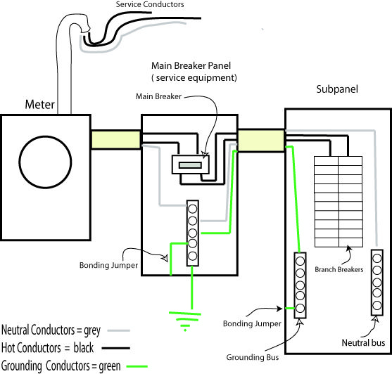 wiring diagram for garage sub panel
