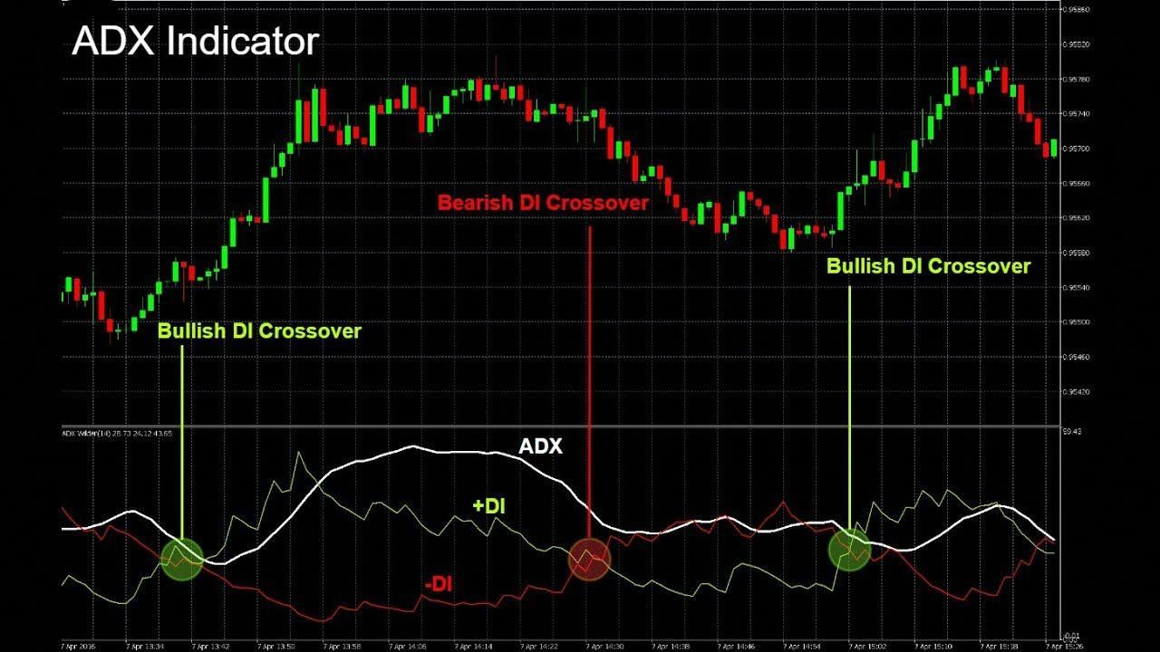 How To Use Best Adx Indicator Forex Trading Strategy Forex