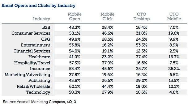 4q13 Email Trends And Benchmarks Infographics Email Marketing Digital Marketing Infographic