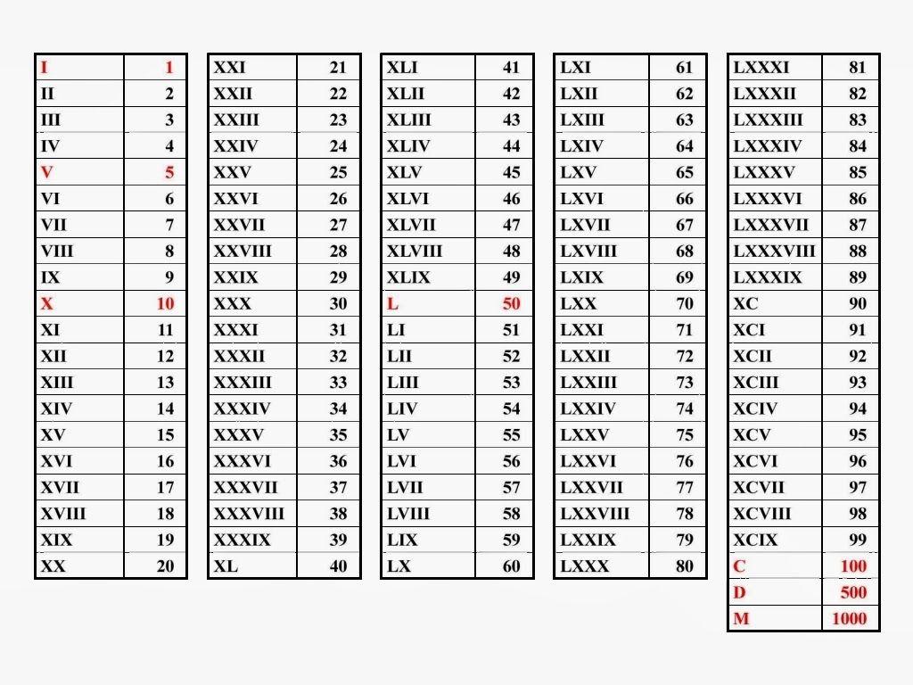 Roman Numerals Chart Roman Numerals Roman Numeral 1
