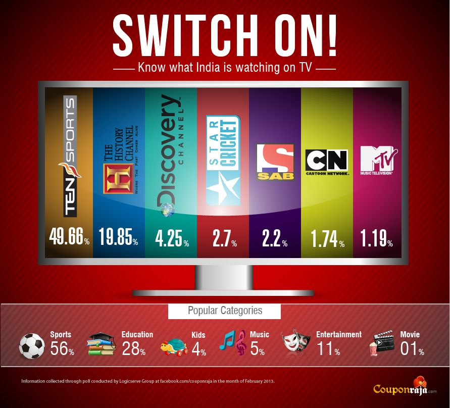 What India Is Watching On Tv Get The Real Picture Infographic