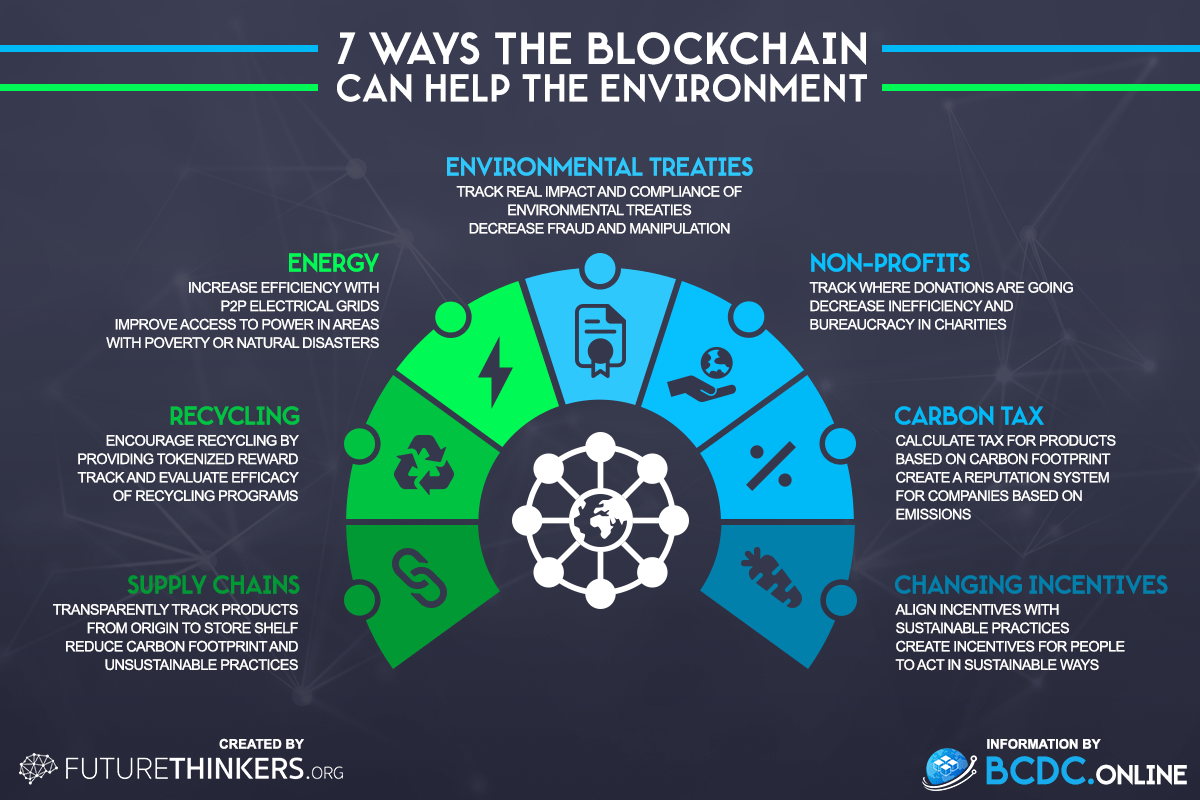7 ways blockchain technology can help the environment by