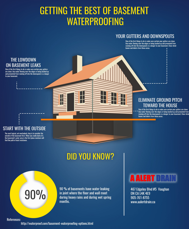 A Alert Drain Getting The Best Of Basement Waterproofing --
