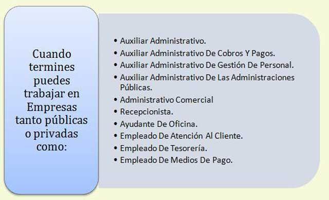 Fp Módulo Grado Medio Técnico En Gestión Administrativa