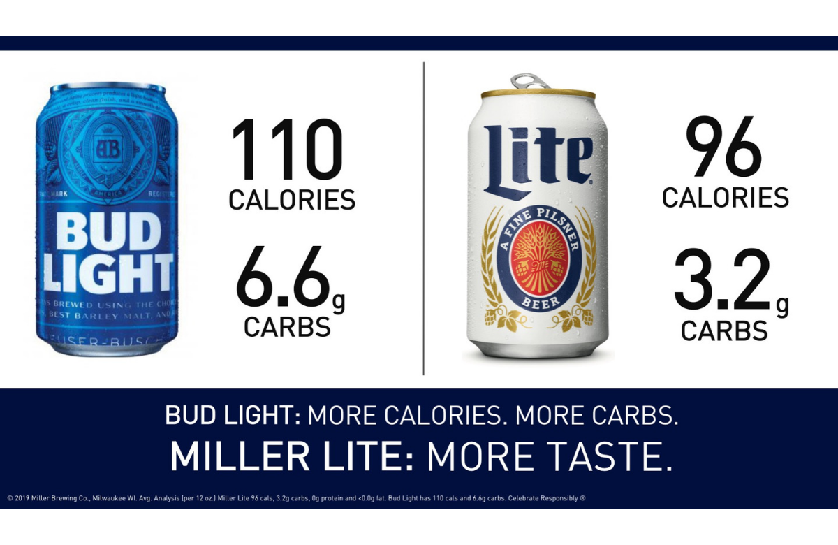 About Those Bud Light Ads Beer Making Process Bud Light Carbs In Beer