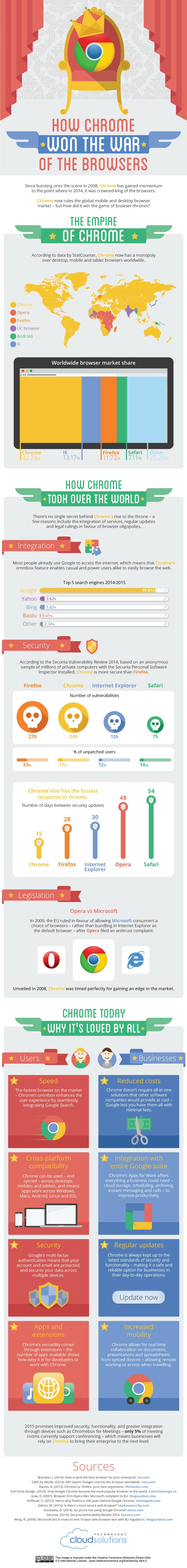 How Chrome Won the War of the Browsers #infographic