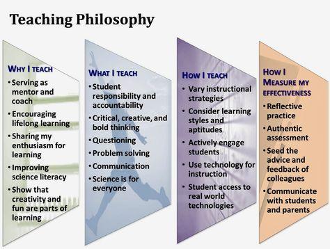 Educational Philosophy and Practice Teaching portfolio, Teaching - resume verbs for teachers