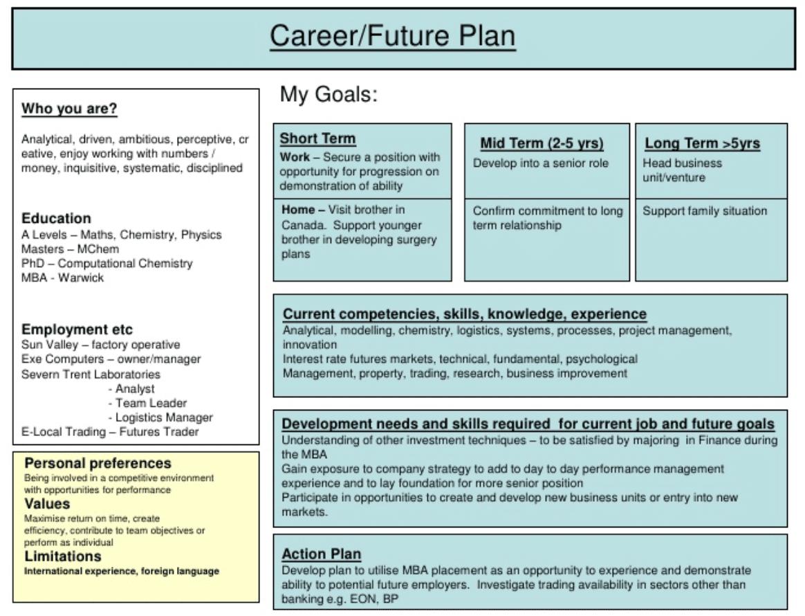 The 3 Cs of personal branding Career plan example