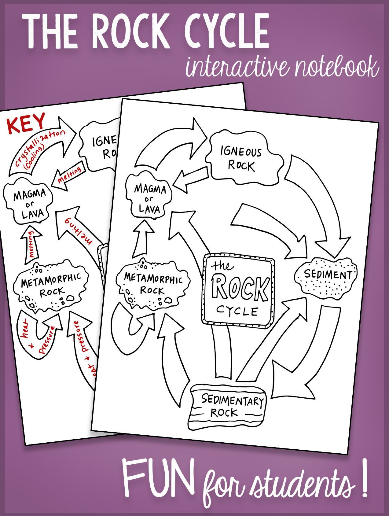 Coloring sheet rock cycle - The Rock Cycle Interactive Notebook Bundle By Science Doodles