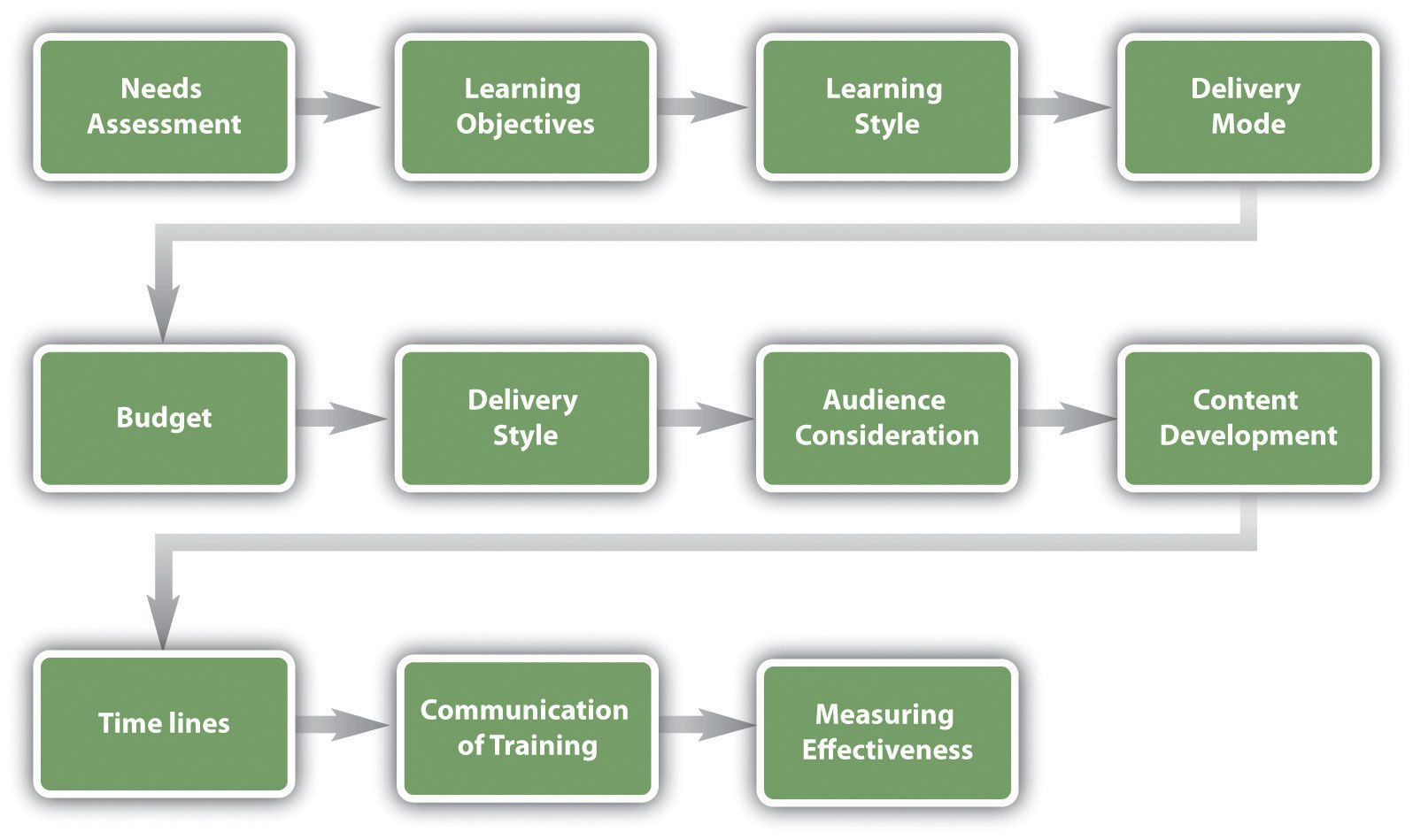 Training Program Development Model Needs Assessment Learning