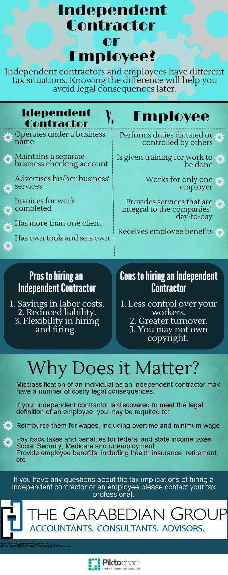 Independent Contractor Or Employee This Infographic From The