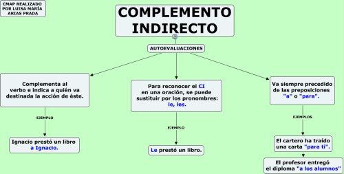 spanish pronombres complemento indirecto ... - Quizlet