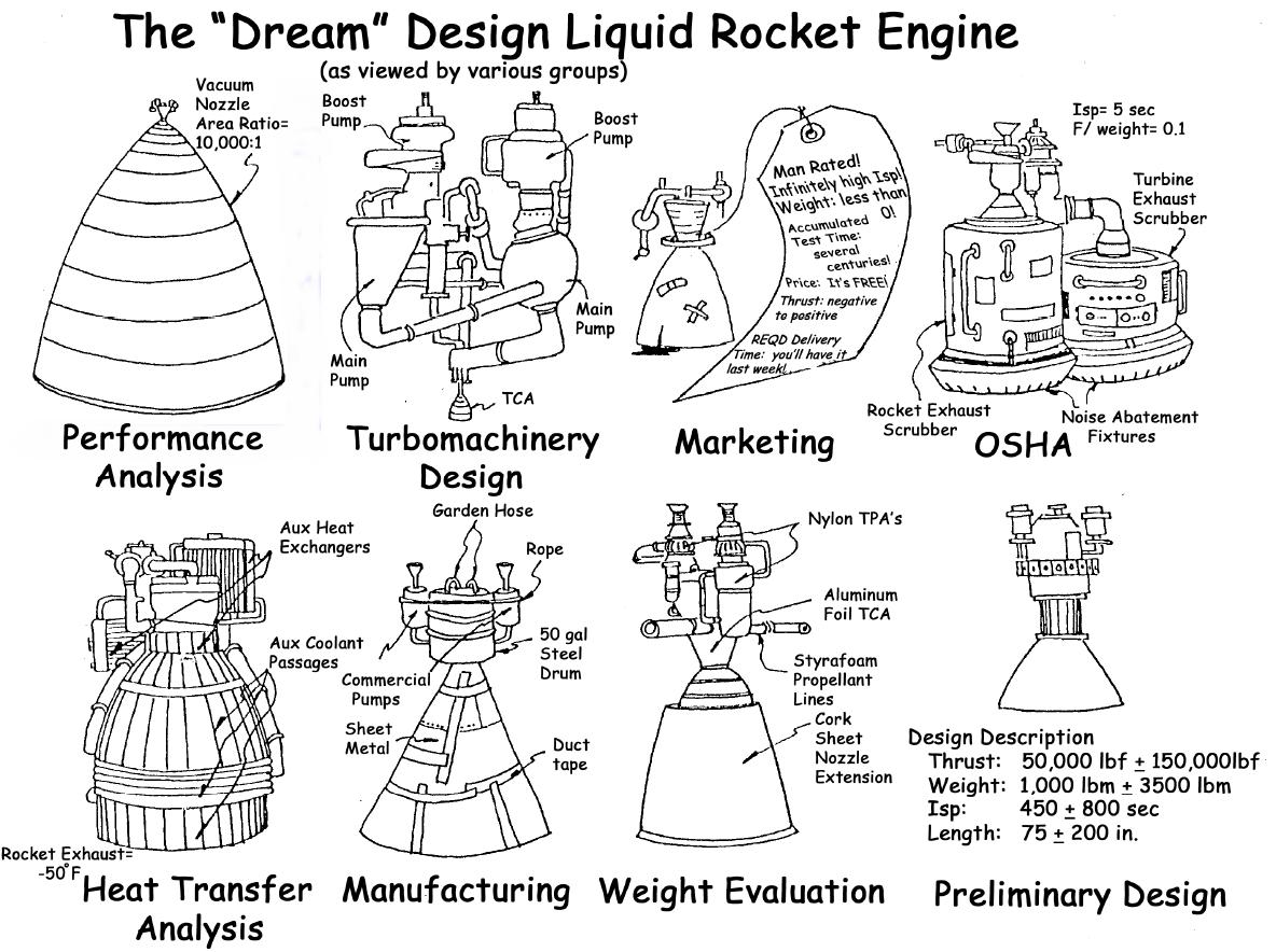 Rocket Engine Design Priorities