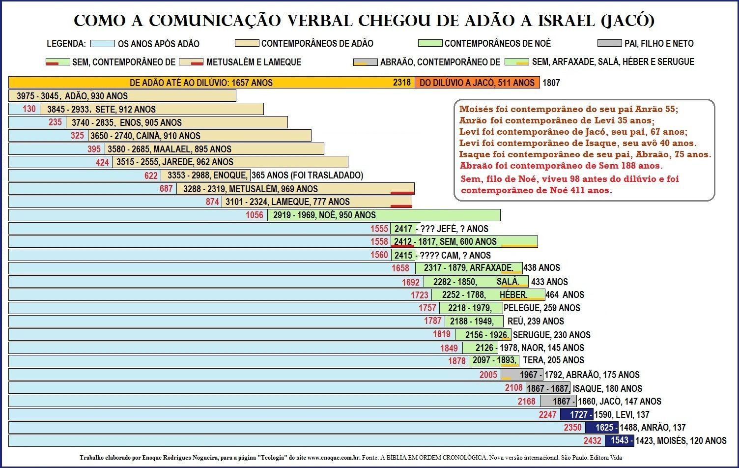 Cronologia Biblica Com Imagens Estudos Biblicos Estudo Da