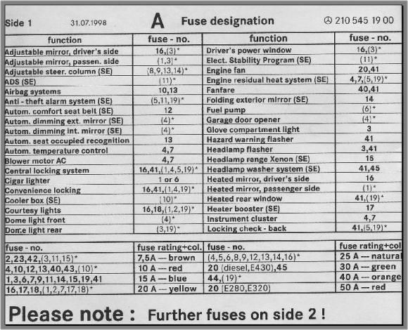 Fuse box chart, what fuse goes where - PeachParts Mercedes ...