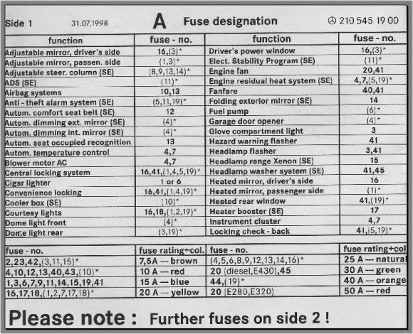 Fuse box chart, what fuse goes where  PeachParts Mercedes ShopForum | auto | Pinterest | Box