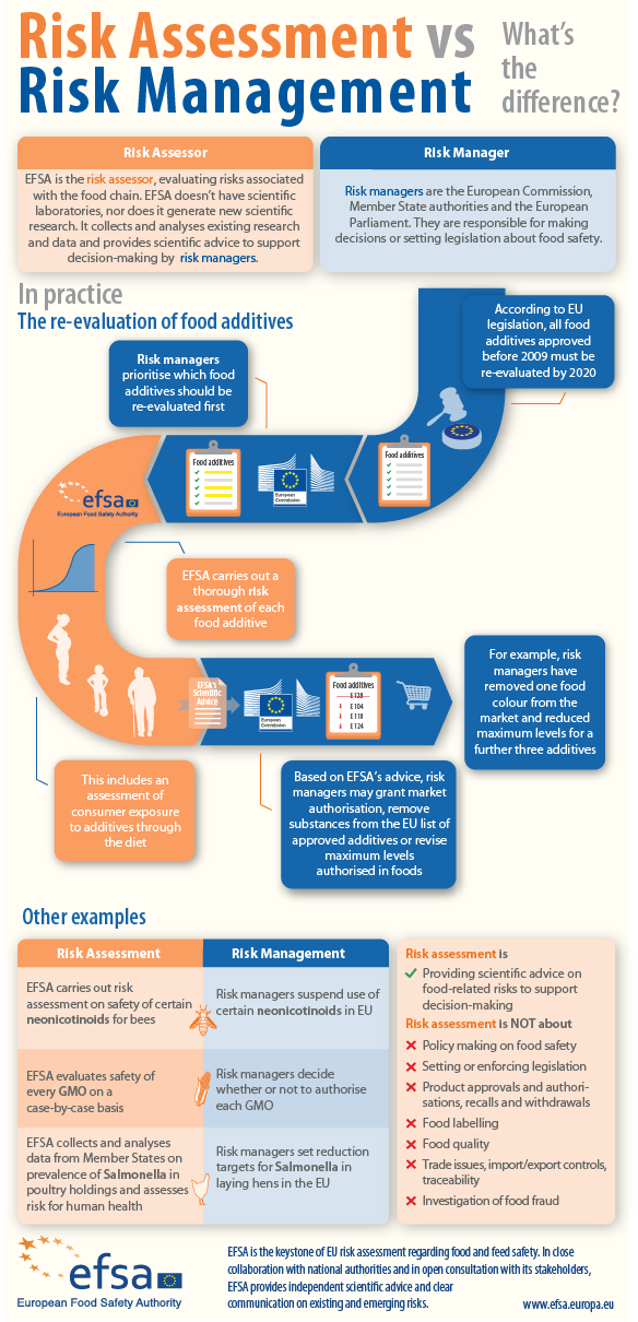 EFSA plays a pivotal role in ensuring Europe's food is safe. But as the risk assessor, it's just one part of an EU-wide framework for food safety. Although the difference between risk assessment and risk management is clear in legislation, uncertainty can still exist about the full extent of EFSA's roles and responsibilities. Our new feature and infographic is designed to clear up some common misunderstandings…