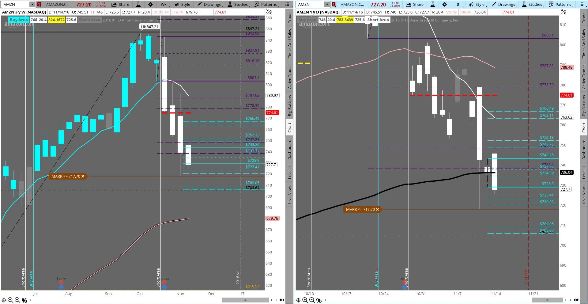 """$AMZN a short on the daily and weekly and now forming a """"Bearish Engulfing"""" candle. 717.7 and even 704.64 in play now. $QQQ $NQ_F"""