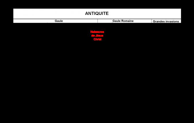 02 Antiquite Frises Pinterest History Et World History