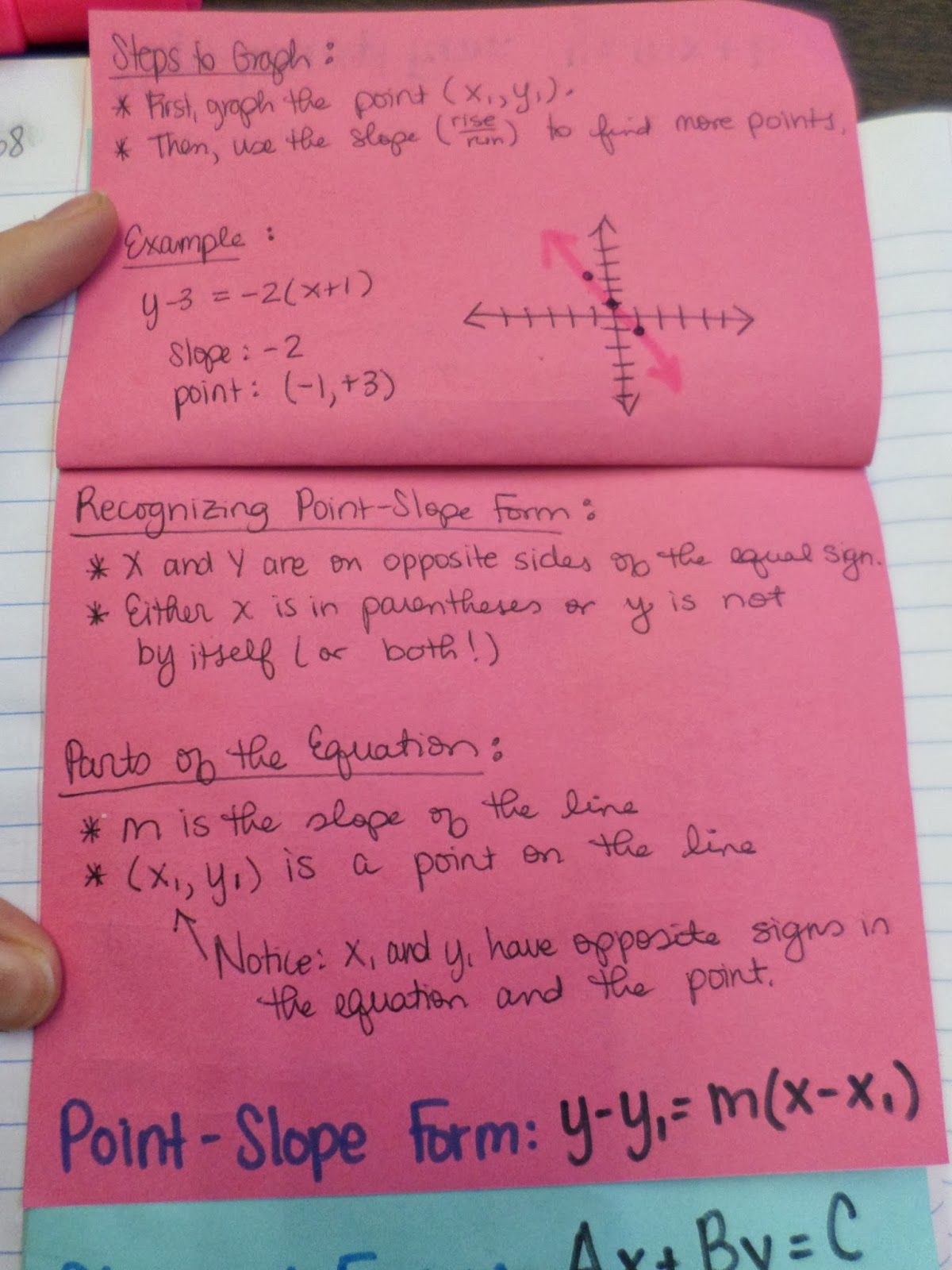 Point Slope Form Notes