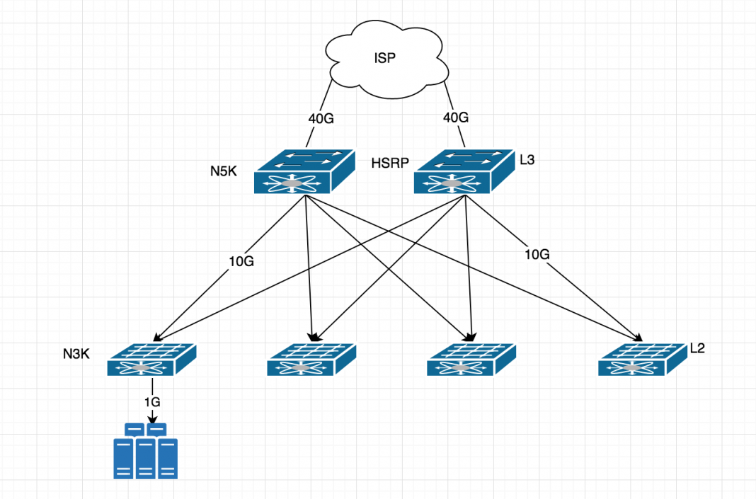 Network Design Diagram Isprv ในปี 2020 เทคโนโลยี