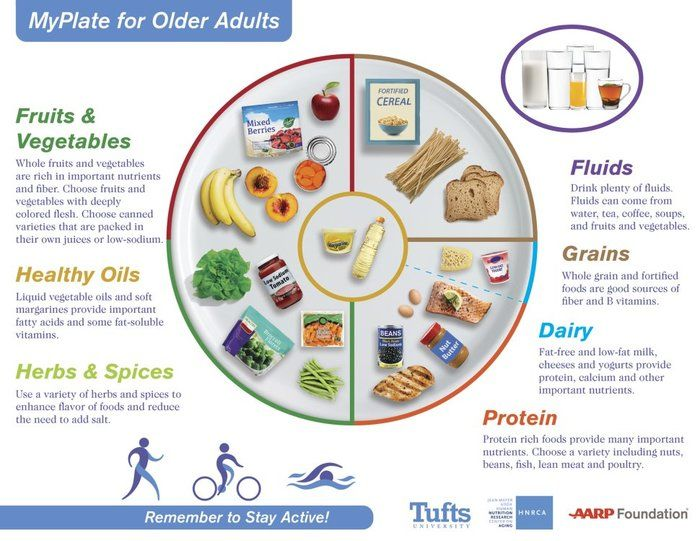 15 Easy Recipes Based On The Updated Myplate For Older Adults Guidelines Human Nutrition Older Adults Nutrition