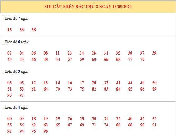 Dự đoán XSMB ngày 18/5/2020 9