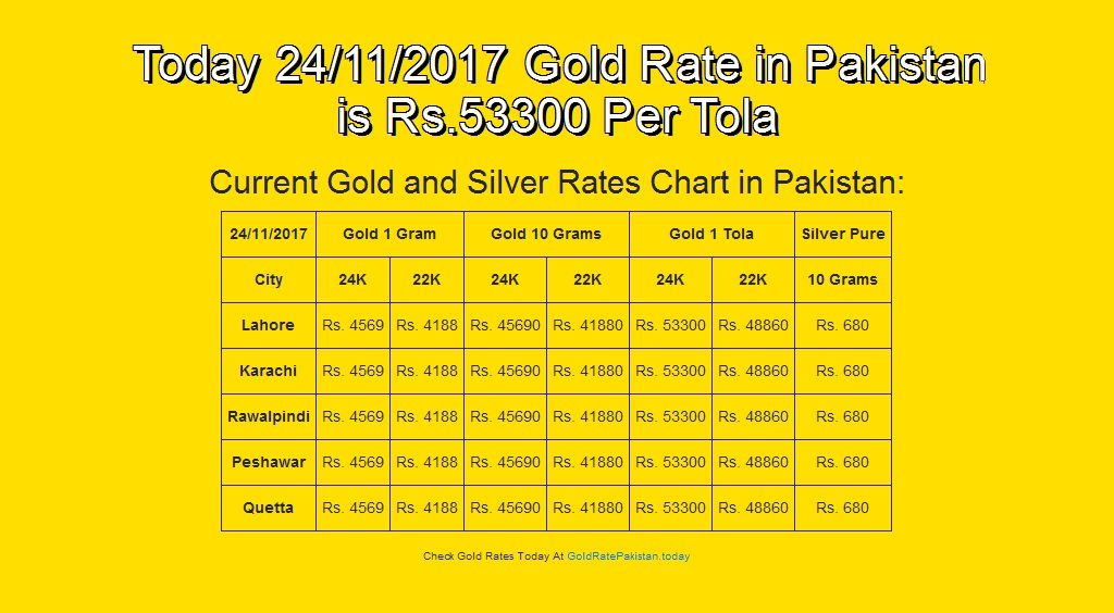 24 Nov 17 English Goldrate Goldratepakistan Grp Today 24 11 2017 Gold Rate In Pakistan Is Rs 53300 Per Tola Gold Rate Today Gold Rate Silver Rate