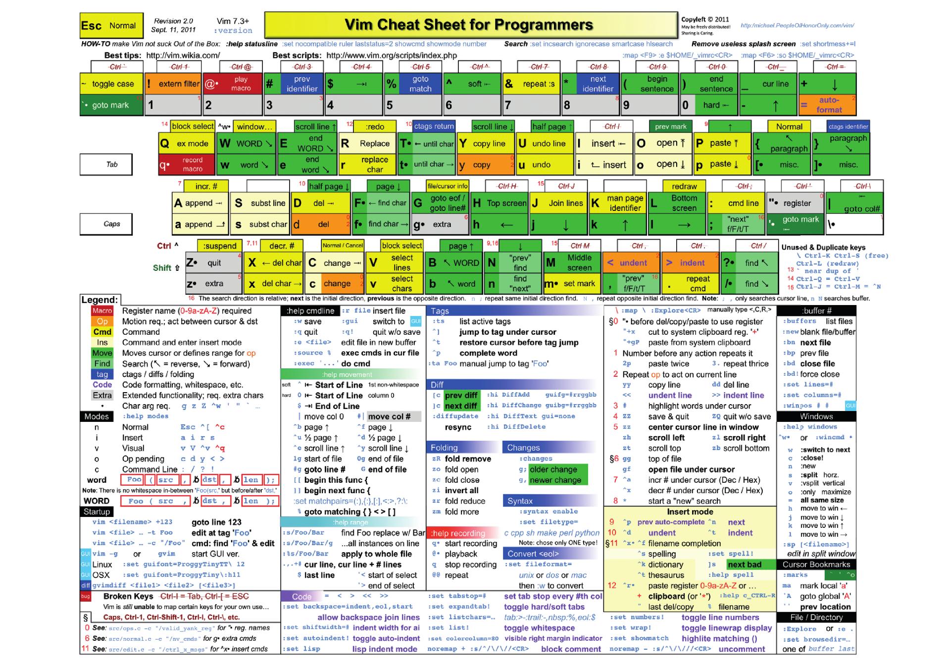 Vim Cheatsheet Png 1913 1353 Cheat Sheets Linux Computer Programming
