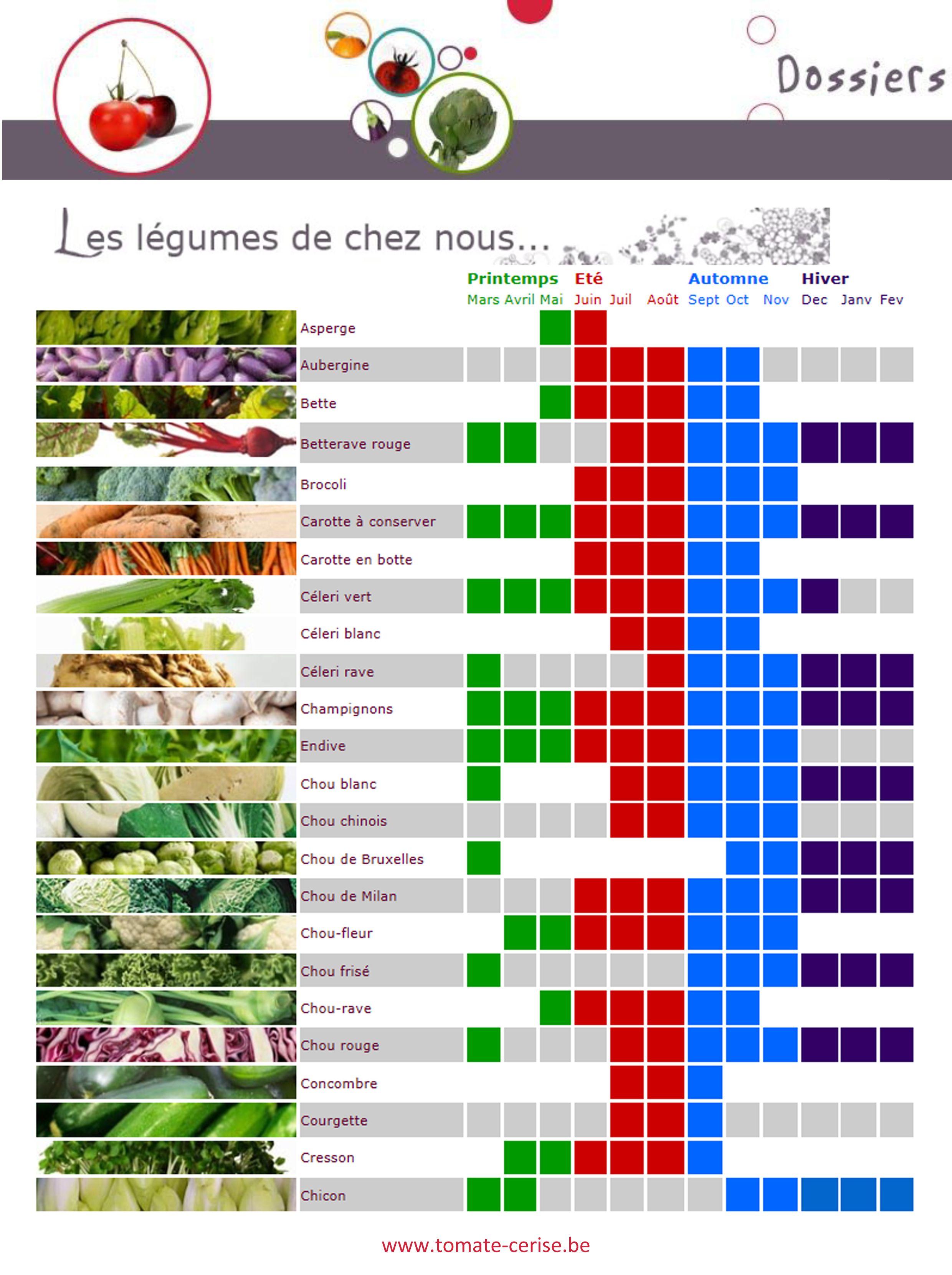 Calendrier des fruits et légumes de saison - Belgique (met ...