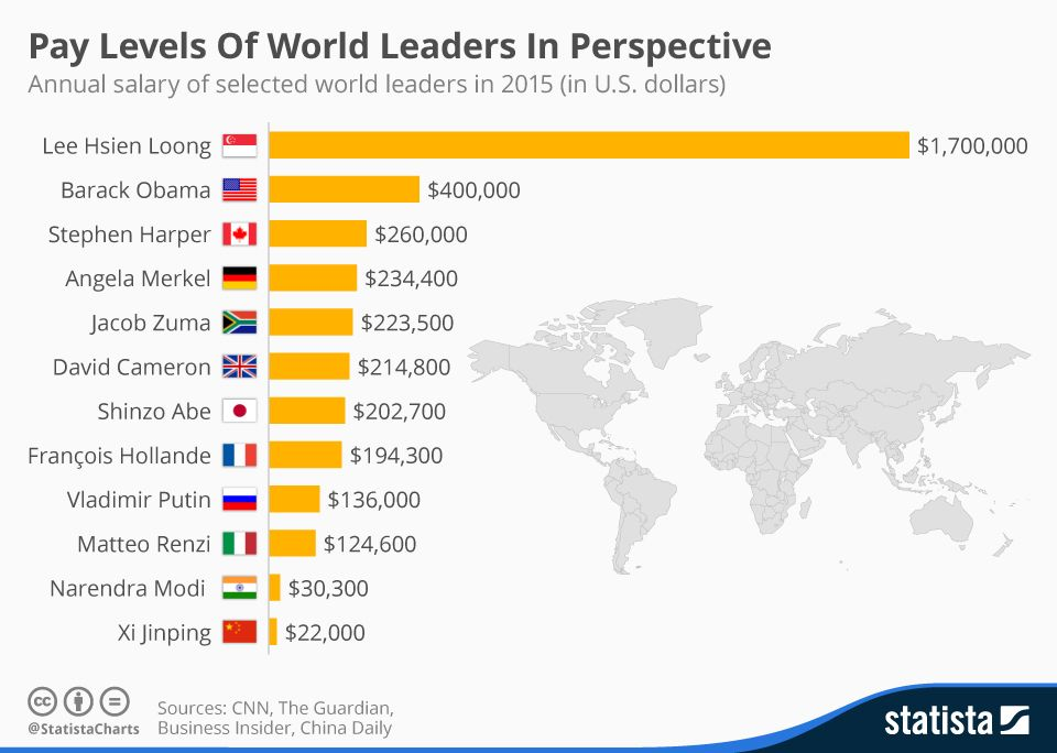 Infographic: Pay Levels Of World Leaders In Perspective | Statista