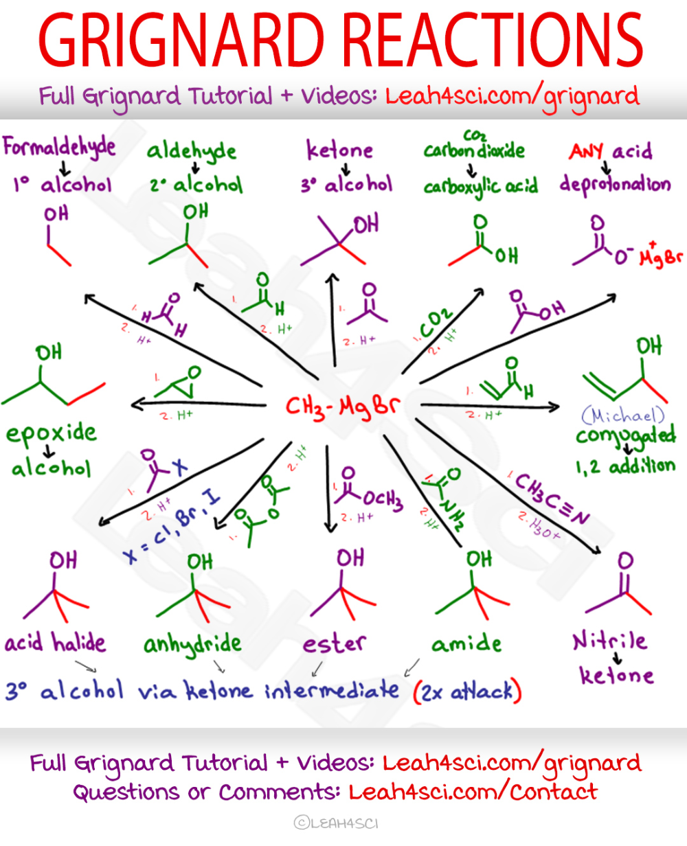 Photo of Grignard Reaction Reagent Mechanism and Cheat Sheet