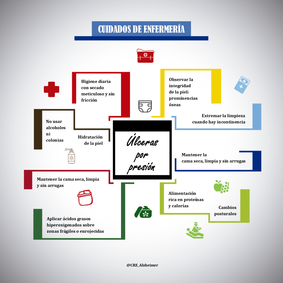 22 Ideas De Ulceras X Presion Enfermeria Auxiliar De Enfermeria Cuidados De Enfermería
