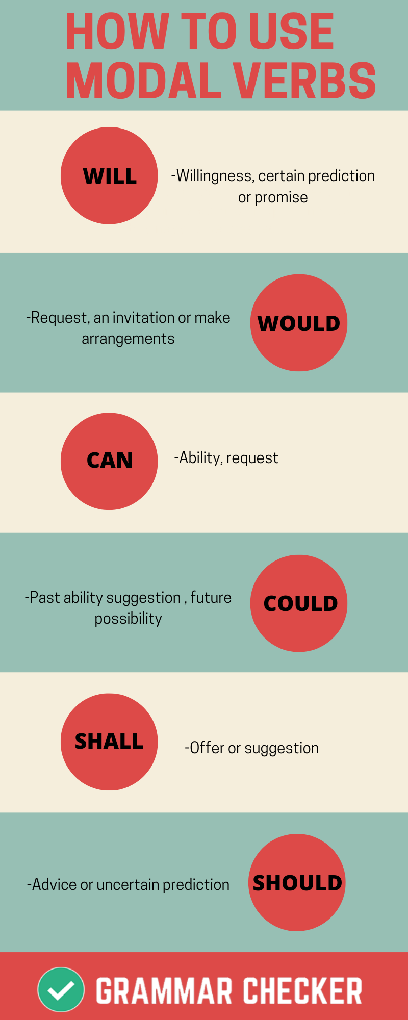 Grammar check online HOW TO USE MODAL VERBS (Infographic