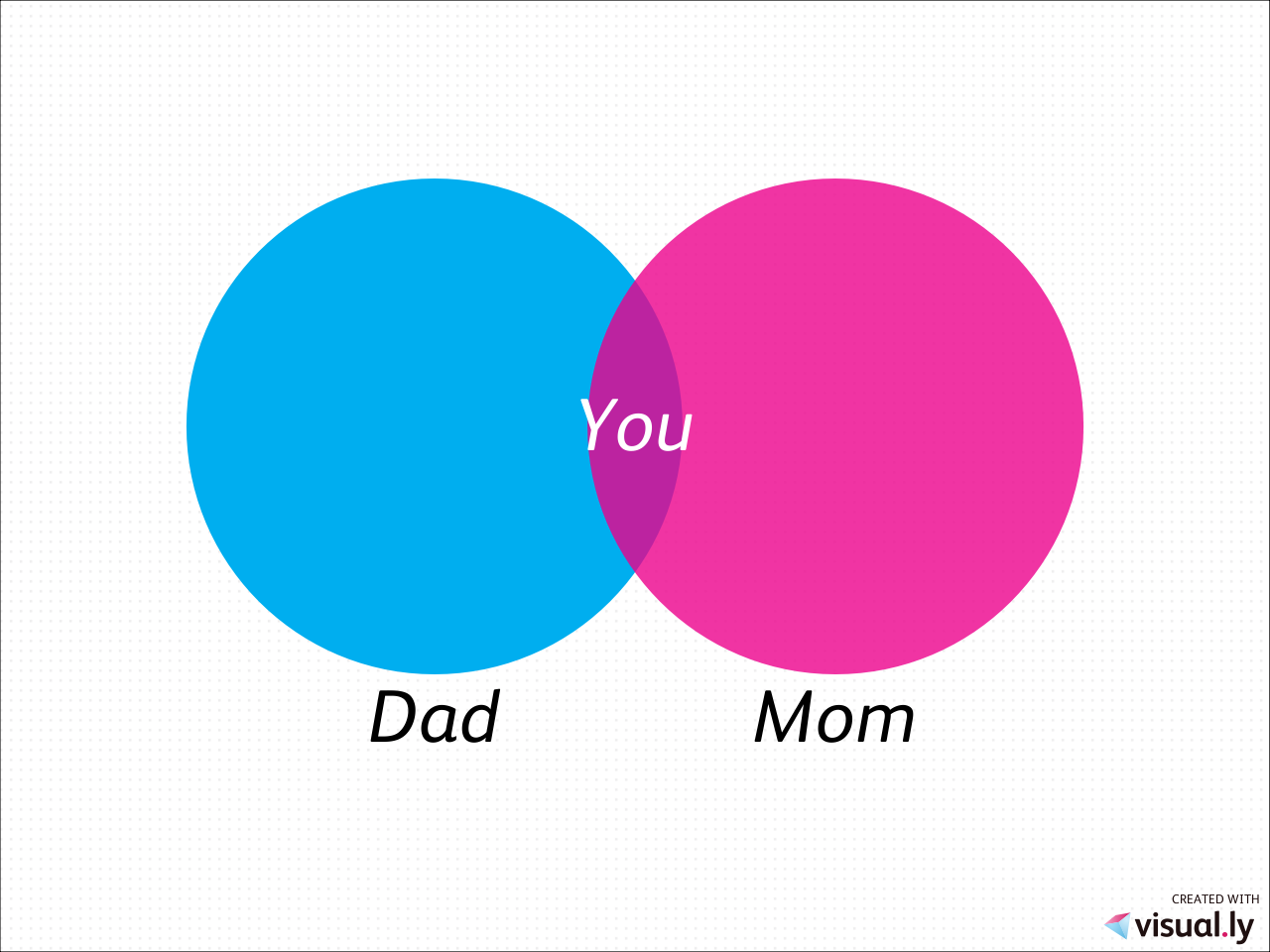 Mom dad you created with visuals venn diagram generator mom dad you created with visuals venn diagram generator http pooptronica Images