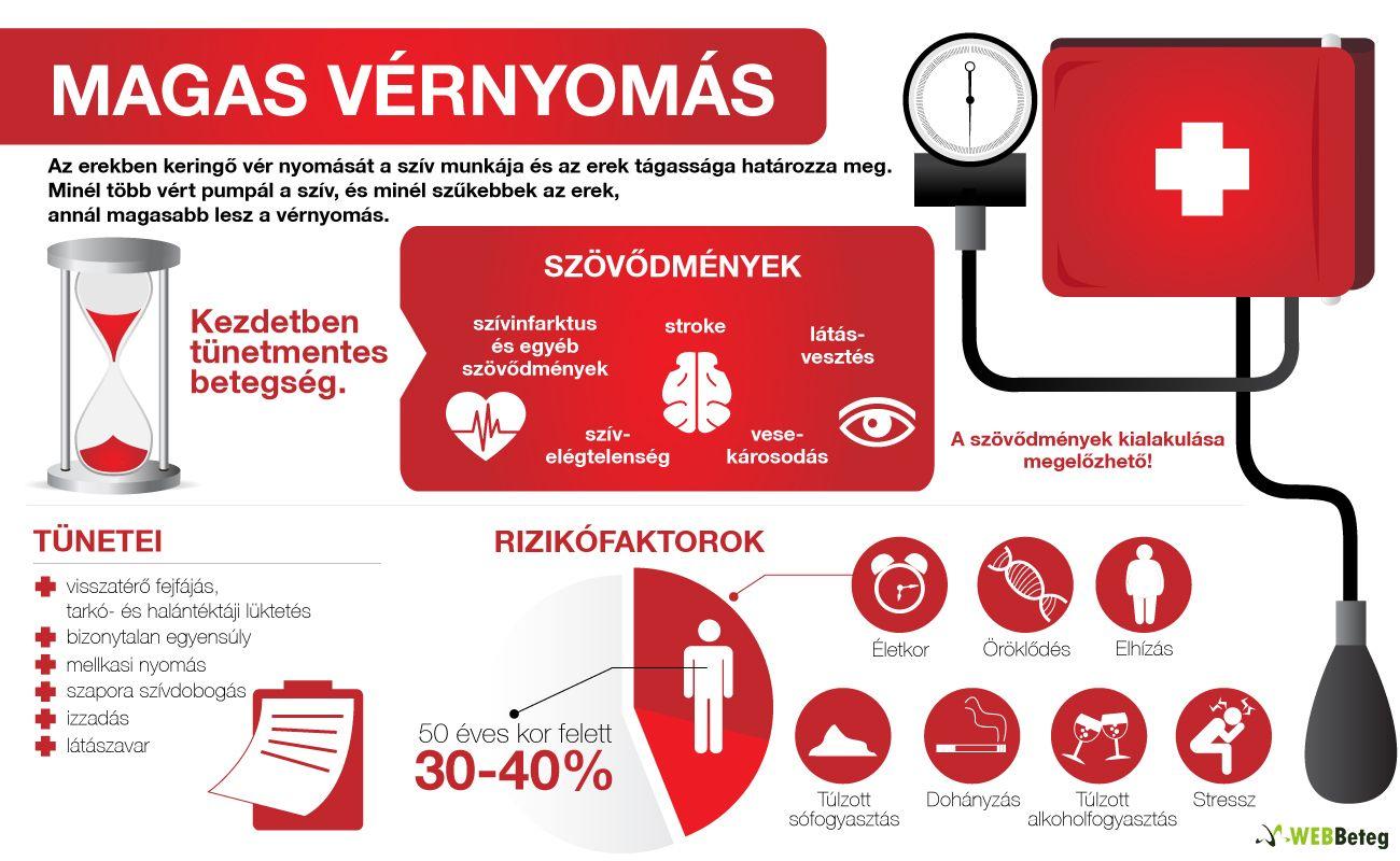 sós hipertónia magas vérnyomás és vizelet